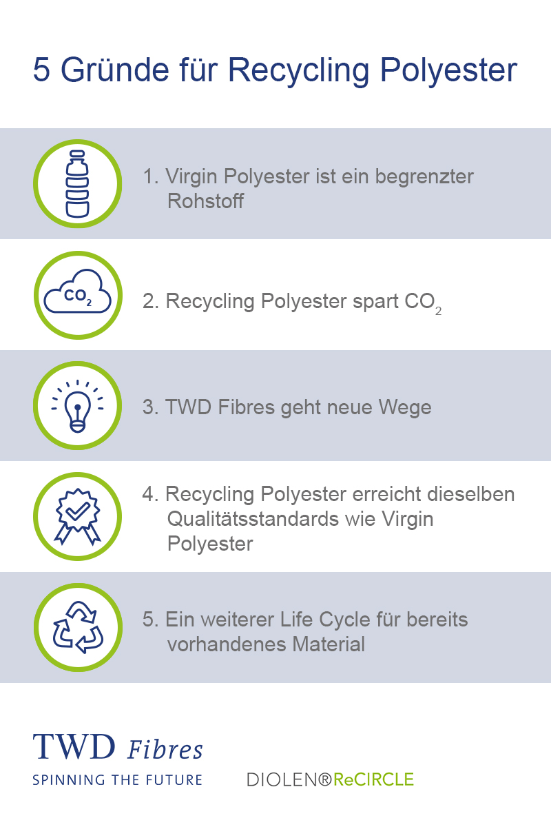 Gruende fuer Recycling Polyester TWD Fibres